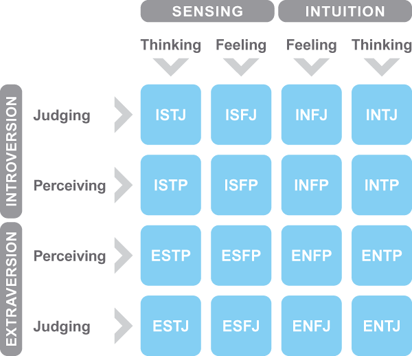 JCA-Personality-Profile-table