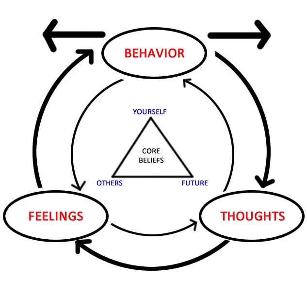 cognitive-therapy۲