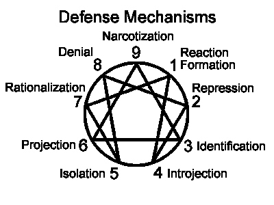 an introduction to the analysis of defensive mechanisms Due to the nature of defense mechanisms and the inaccessibility of the deterministic forces operating in the unconscious, psychoanalysis in its classic form is a lengthy process often involving 2 to 5 sessions per week for several years.