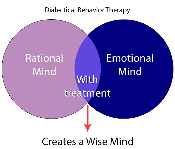 Dialectical Behavior Therapy