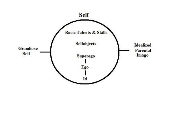 3self_psychology_structures3