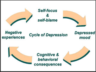 depression_cycle