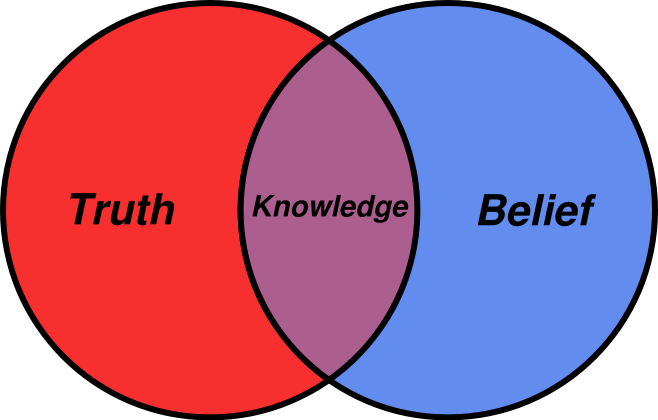12-Belief_Venn_diagram
