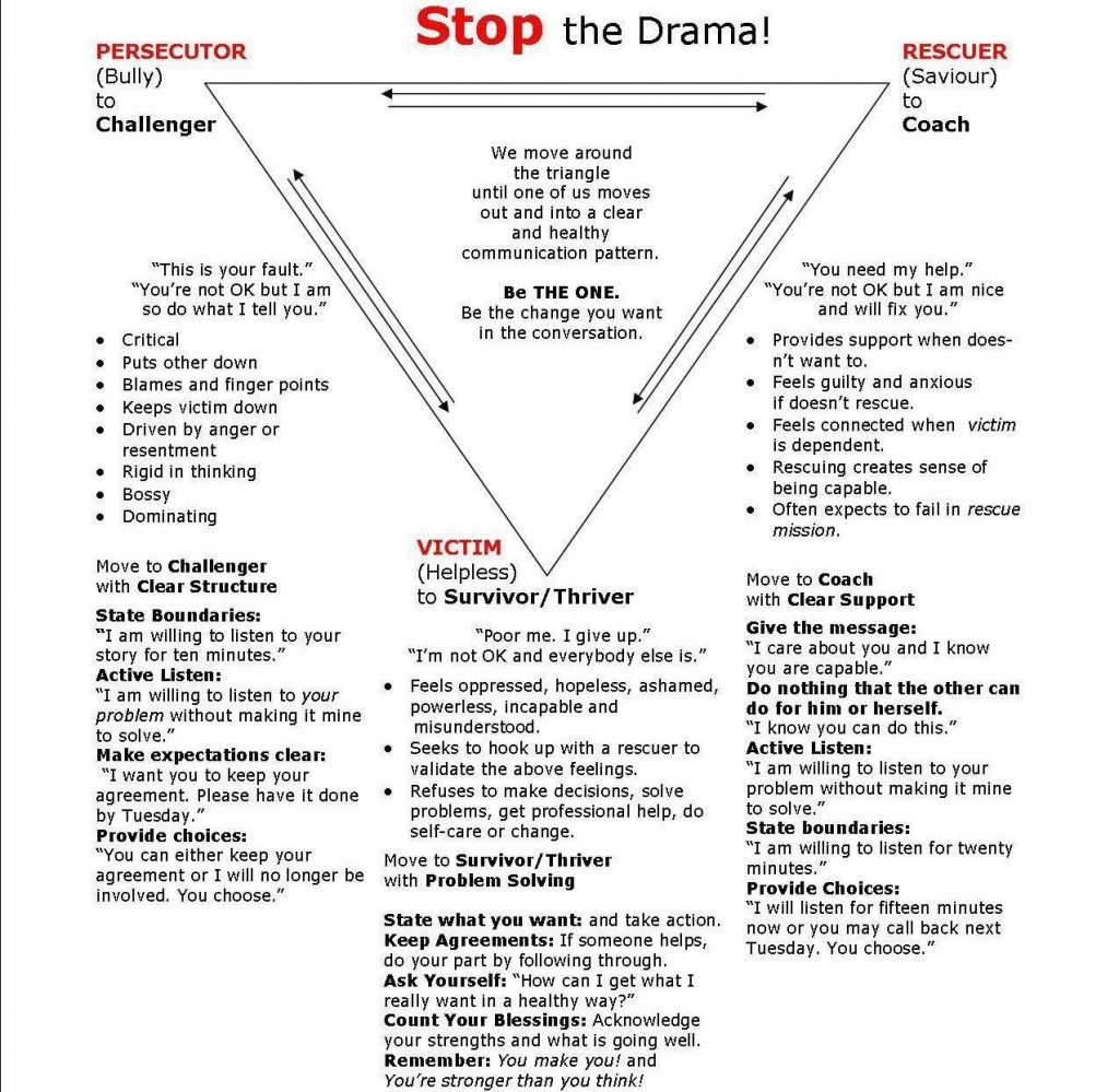 3Karpman-Drama-Triangle-How-to-STOP-the-Drama3 (2)