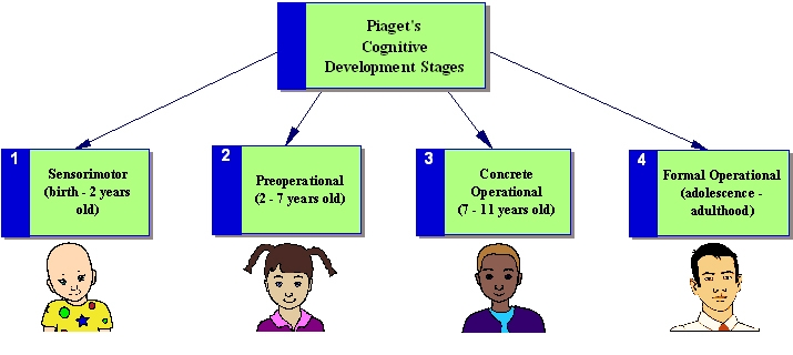 Developmental Psychology6