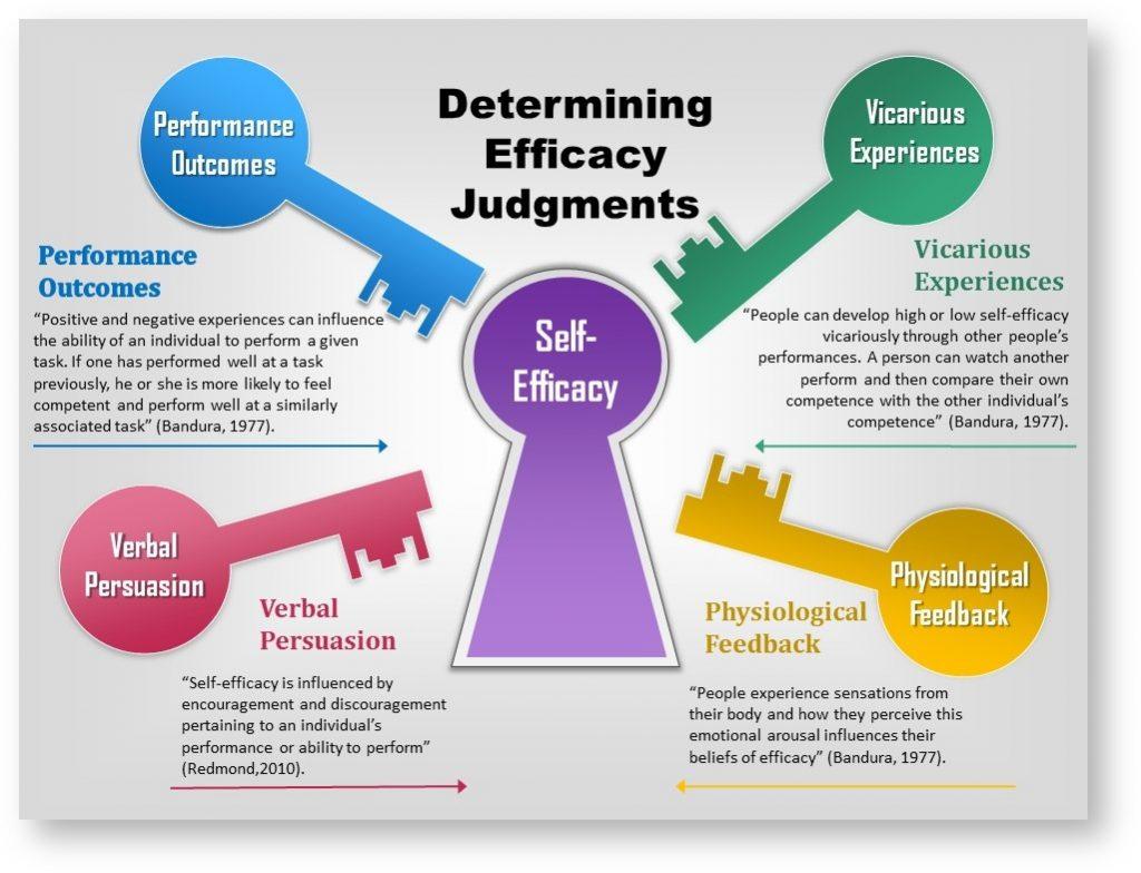 Self-efficacy-2