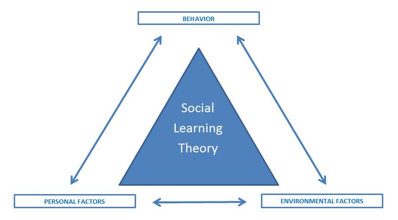 Social_learning_theory_2