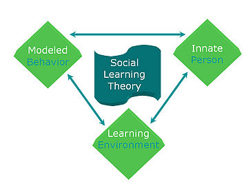Social_learning_theory_3