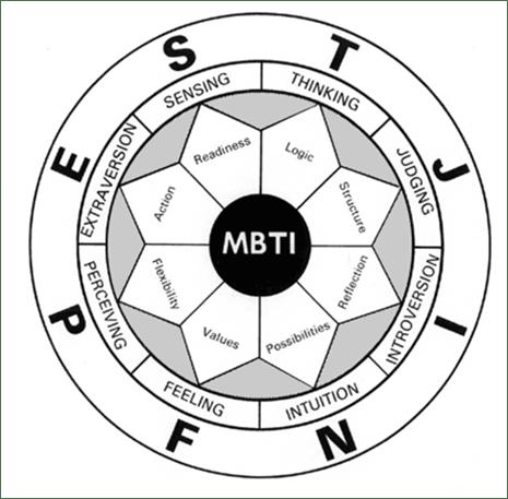 MBTI-circle