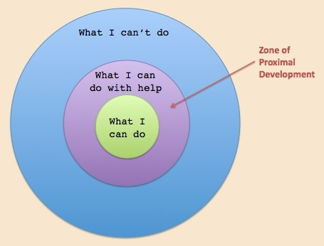 Zone of proximal development1