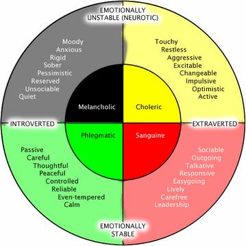 eysenck_chart1