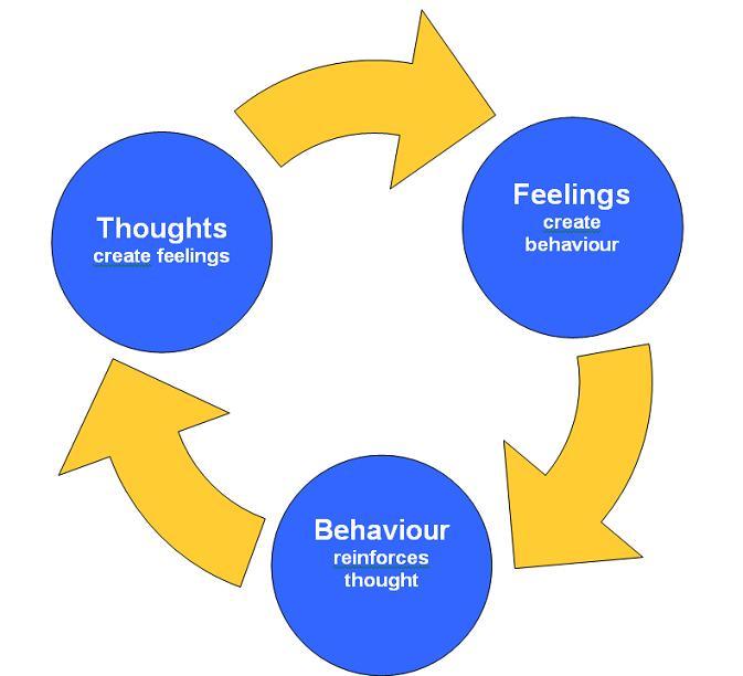 social-cognitive-2